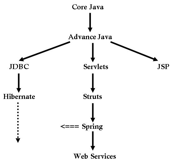 docukits_Java Learning Process