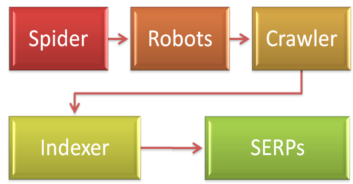 docukits_how search engine_works