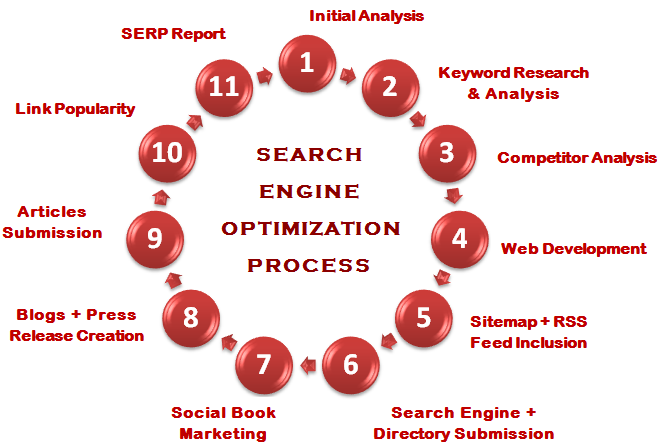 docukits_seo_Process