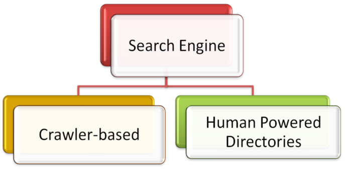 docukits_types_of_search_engine