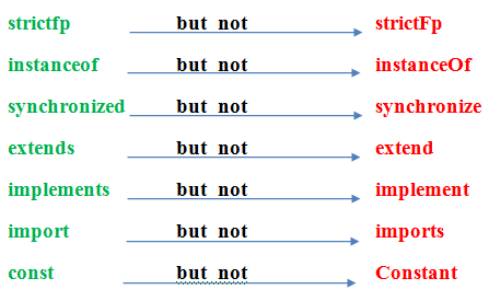 list of few common variations with java keywords.