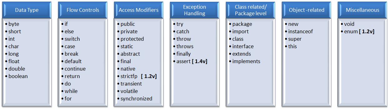 List of Keywords in Java