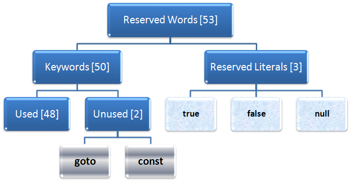Reserved Words in Java