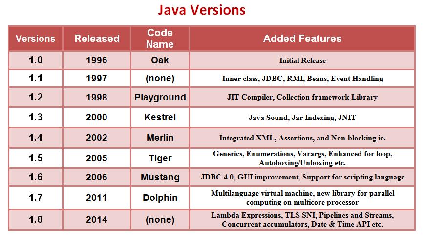 docukits Java version History